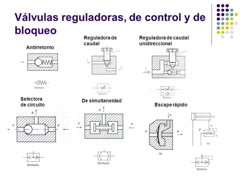 Válvulas reguladoras, de control y de bloqueo Antirretorno Reguladora de caudal Reguladora de caudal unidireccional Selectora de circuito De simultane