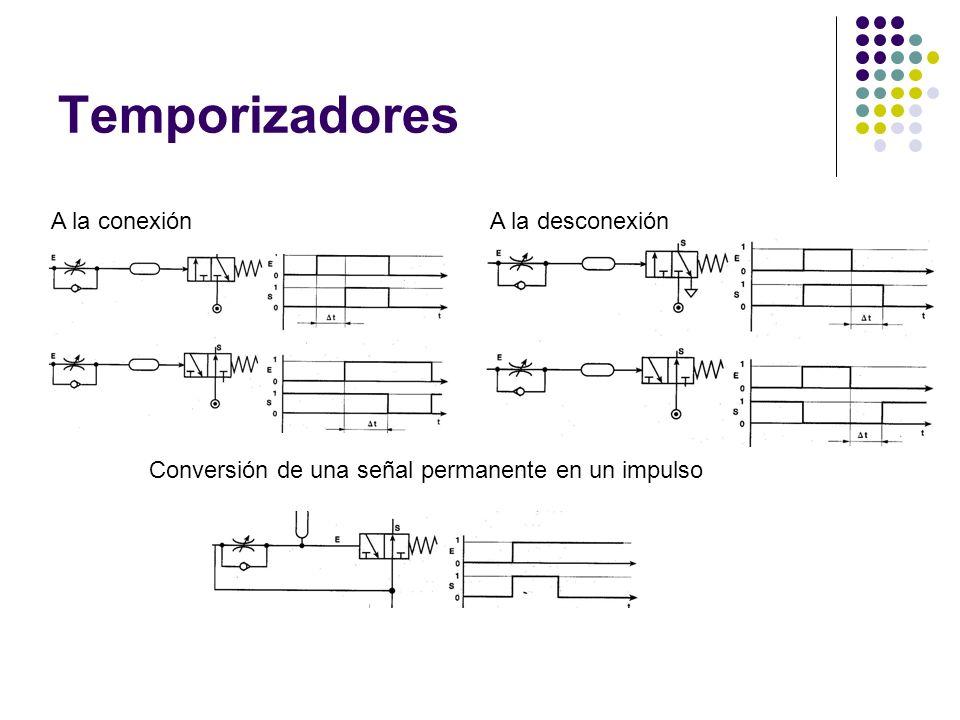 Temporizadores A la conexión A la desconexión Conversión de una señal permanente en un impulso
