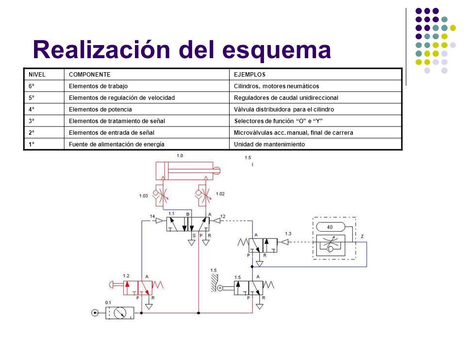 Realización del esquema NIVELCOMPONENTEEJEMPLOS 6ºElementos de trabajoCilindros, motores neumáticos 5ºElementos de regulación de velocidadReguladores