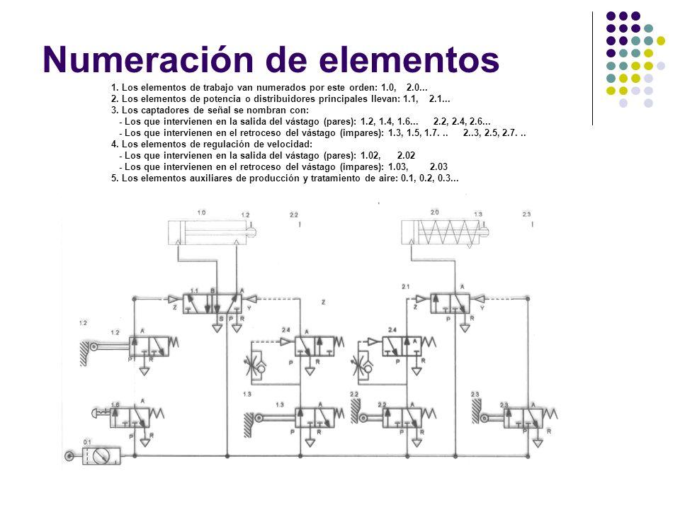 Numeración de elementos 1. Los elementos de trabajo van numerados por este orden: 1.0, 2.0... 2. Los elementos de potencia o distribuidores principale
