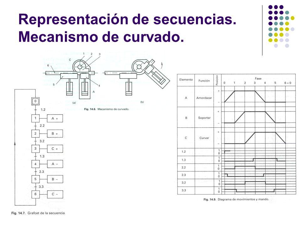 Representación de secuencias. Mecanismo de curvado.