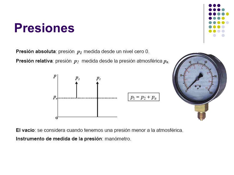 Fuerza que ejerce el vástago Cilindro de simple efectoCilindro de doble efecto Fuerza teórica Fuerza efectiva en el avance Fuerza efectiva en el retroceso P = Presión, N/m2.