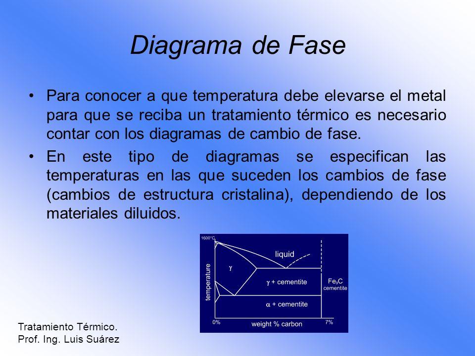 Diagrama de Fase Para conocer a que temperatura debe elevarse el metal para que se reciba un tratamiento térmico es necesario contar con los diagramas