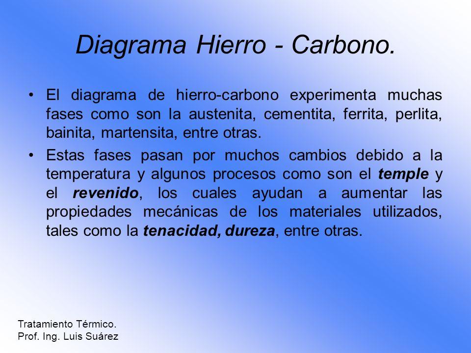 Diagrama Hierro - Carbono. El diagrama de hierro-carbono experimenta muchas fases como son la austenita, cementita, ferrita, perlita, bainita, martens
