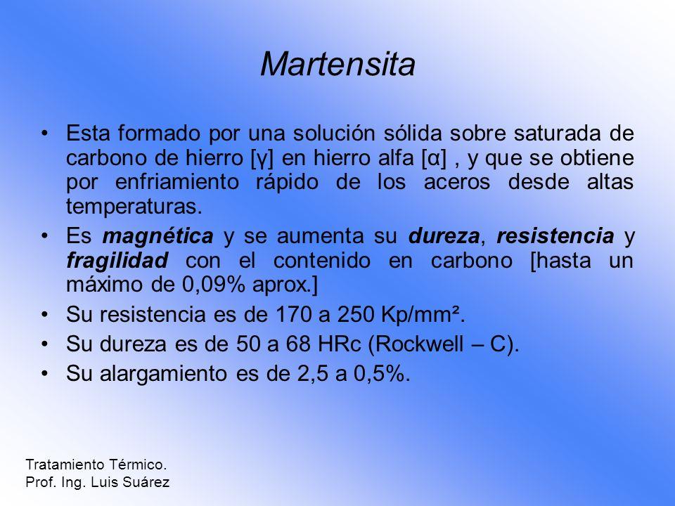 Martensita Esta formado por una solución sólida sobre saturada de carbono de hierro [γ] en hierro alfa [α], y que se obtiene por enfriamiento rápido d