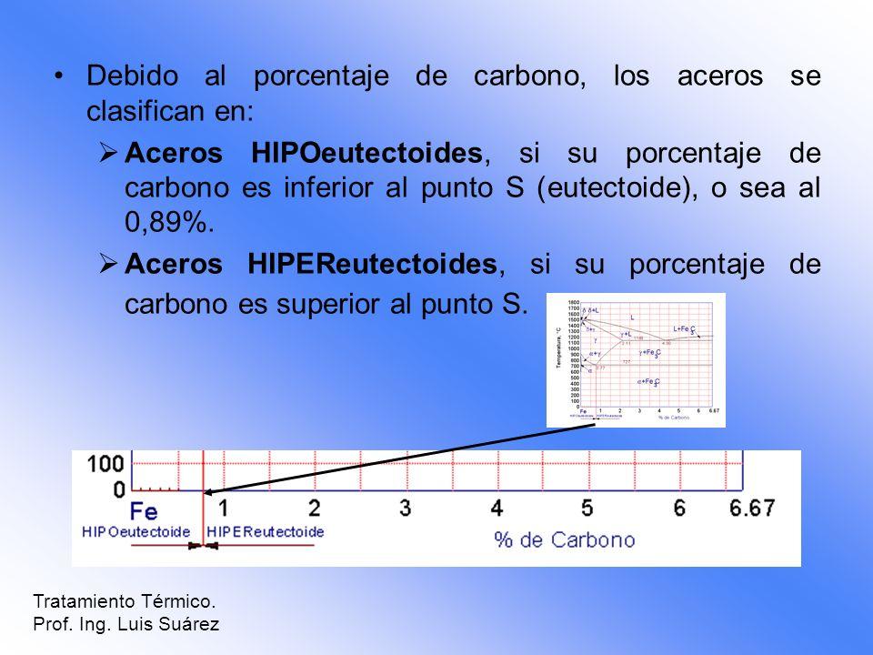 Debido al porcentaje de carbono, los aceros se clasifican en: Aceros HIPOeutectoides, si su porcentaje de carbono es inferior al punto S (eutectoide),