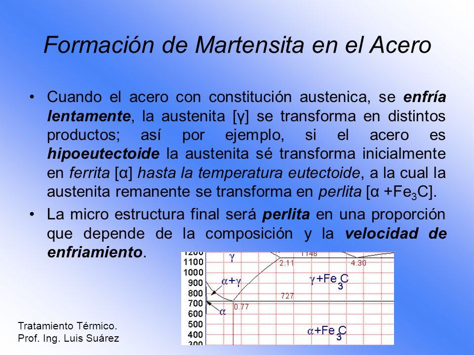 Formación de Martensita en el Acero Cuando el acero con constitución austenica, se enfría lentamente, la austenita [γ] se transforma en distintos prod