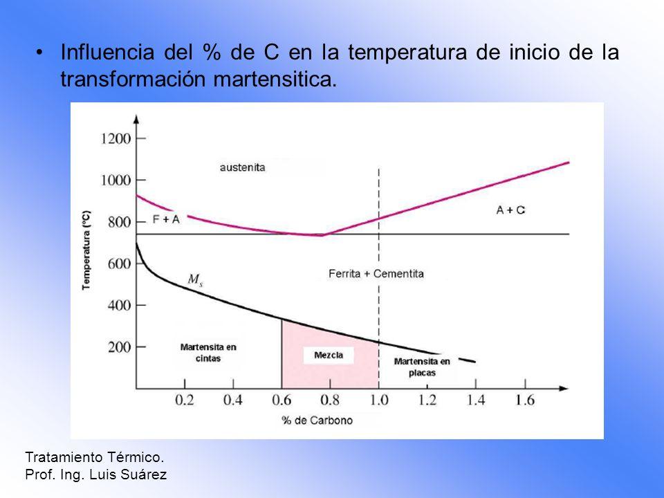 Tratamiento Térmico. Prof. Ing. Luis Suárez Influencia del % de C en la temperatura de inicio de la transformación martensitica.