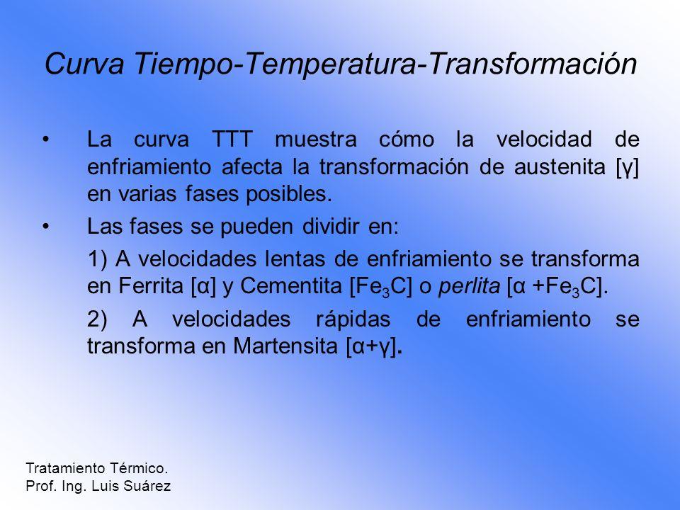 Curva Tiempo-Temperatura-Transformación La curva TTT muestra cómo la velocidad de enfriamiento afecta la transformación de austenita [γ] en varias fas
