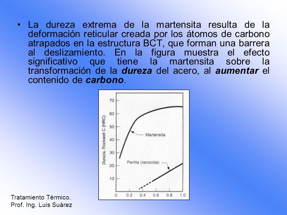 La dureza extrema de la martensita resulta de la deformación reticular creada por los átomos de carbono atrapados en la estructura BCT, que forman una