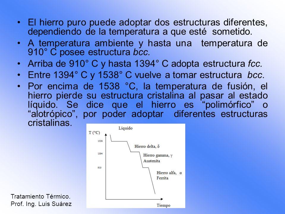 El hierro puro puede adoptar dos estructuras diferentes, dependiendo de la temperatura a que esté sometido. A temperatura ambiente y hasta una tempera
