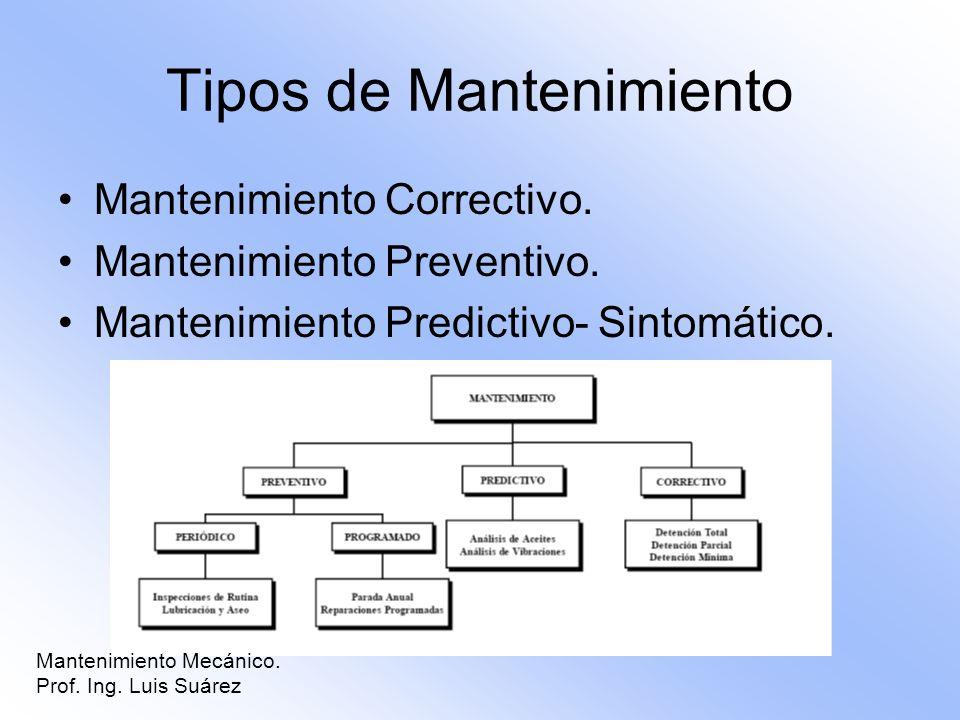 Tipos de Mantenimiento Mantenimiento Correctivo. Mantenimiento Preventivo. Mantenimiento Predictivo- Sintomático. Mantenimiento Mecánico. Prof. Ing. L