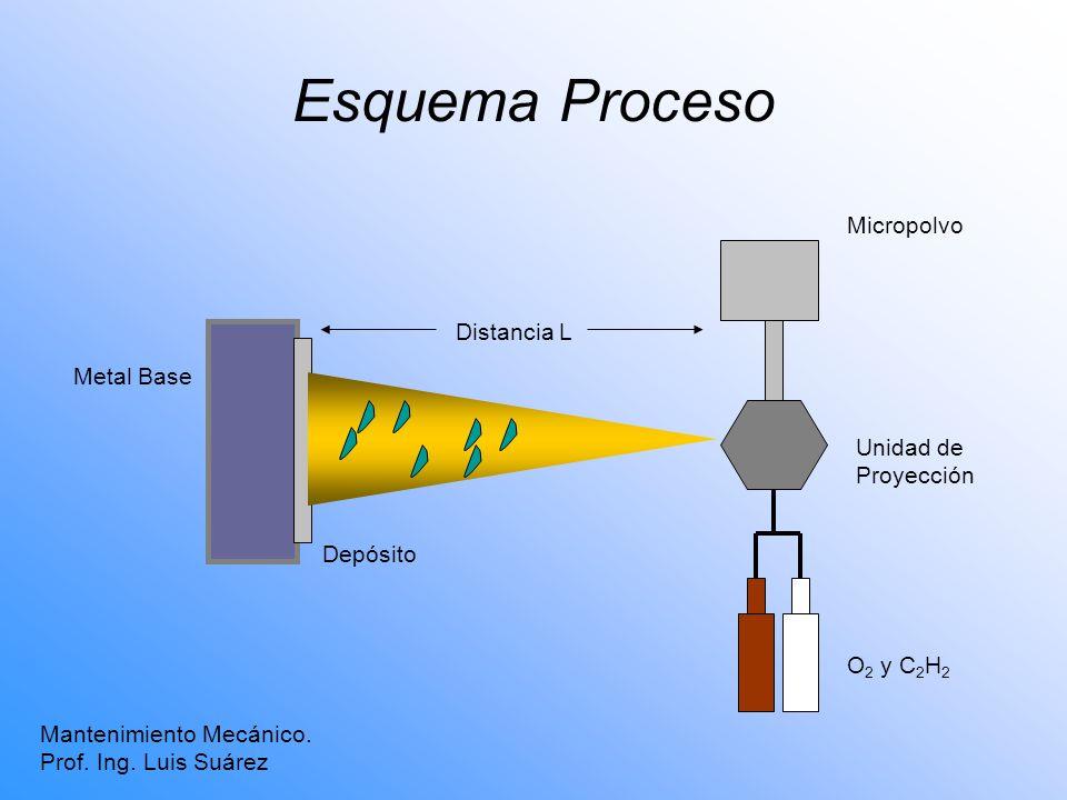 Metal Base Distancia L Depósito Micropolvo Unidad de Proyección O 2 y C 2 H 2 Esquema Proceso Mantenimiento Mecánico. Prof. Ing. Luis Suárez