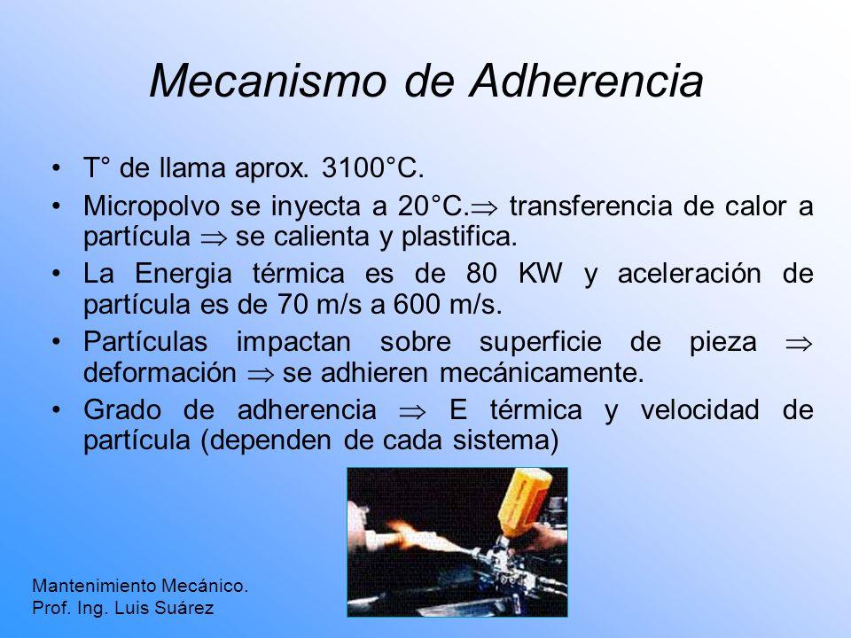 Mecanismo de Adherencia T° de llama aprox. 3100°C. Micropolvo se inyecta a 20°C. transferencia de calor a partícula se calienta y plastifica. La Energ