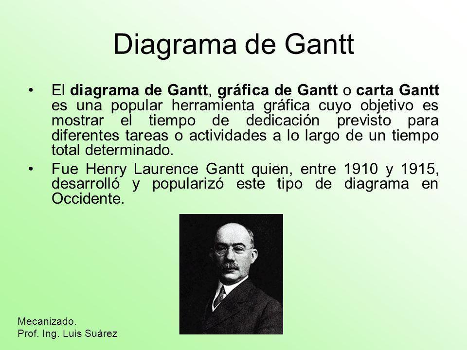 Diagrama de Gantt El diagrama de Gantt, gráfica de Gantt o carta Gantt es una popular herramienta gráfica cuyo objetivo es mostrar el tiempo de dedica