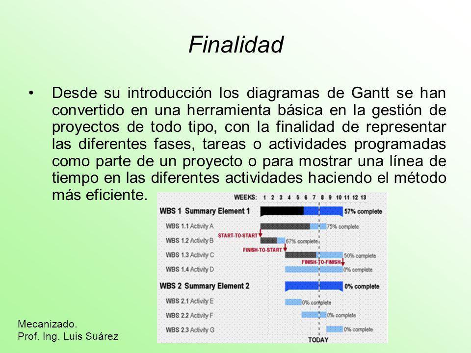 Finalidad Desde su introducción los diagramas de Gantt se han convertido en una herramienta básica en la gestión de proyectos de todo tipo, con la fin