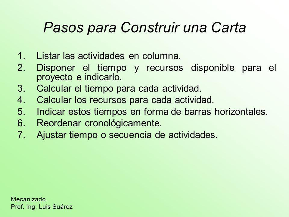 Pasos para Construir una Carta 1.Listar las actividades en columna. 2.Disponer el tiempo y recursos disponible para el proyecto e indicarlo. 3.Calcula