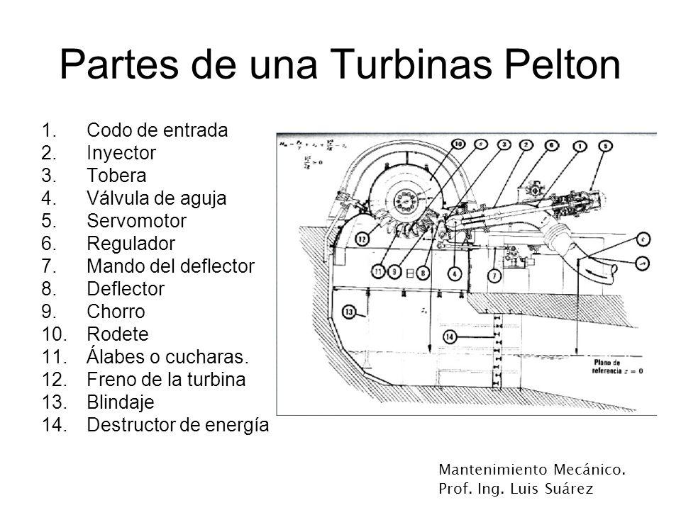 Mantenimiento Mecánico. Prof. Ing. Luis Suárez Partes de una Turbinas Pelton 1.Codo de entrada 2.Inyector 3.Tobera 4.Válvula de aguja 5.Servomotor 6.R