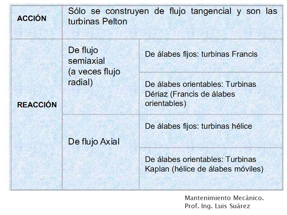 Mantenimiento Mecánico.Prof. Ing. Luis Suárez Turbinas Pelton Es uno de los tipos más eficientes.