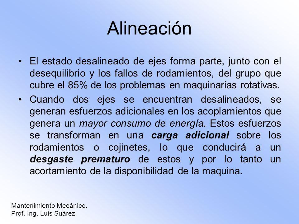 Alineación El estado desalineado de ejes forma parte, junto con el desequilibrio y los fallos de rodamientos, del grupo que cubre el 85% de los proble