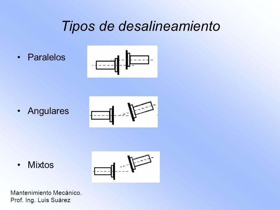 Tipos de desalineamiento Paralelos Angulares Mixtos Mantenimiento Mecánico. Prof. Ing. Luis Suárez
