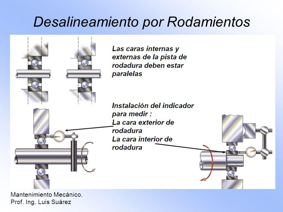 Desalineamiento por Rodamientos Mantenimiento Mecánico. Prof. Ing. Luis Suárez