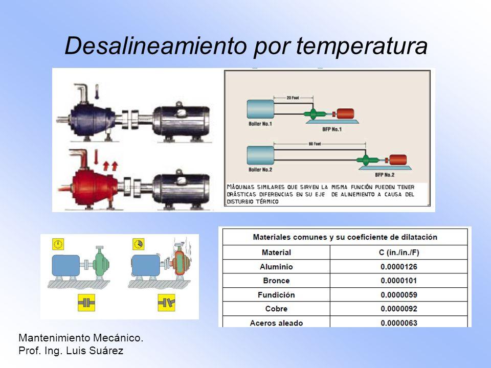 Desalineamiento por temperatura Mantenimiento Mecánico. Prof. Ing. Luis Suárez