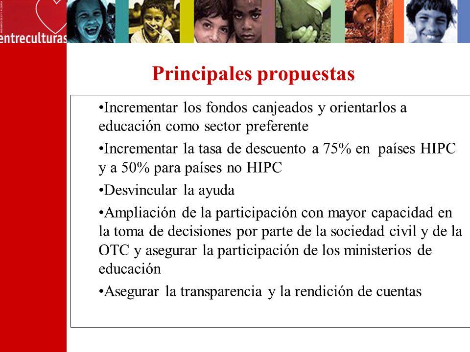 Principales propuestas Incrementar los fondos canjeados y orientarlos a educación como sector preferente Incrementar la tasa de descuento a 75% en paí