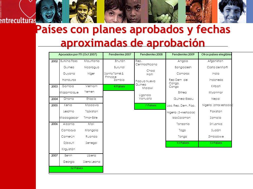 Países con planes aprobados y fechas aproximadas de aprobación