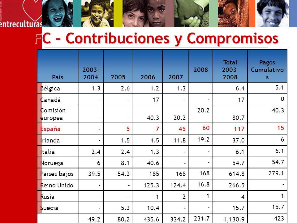 FC – Contribuciones y Compromisos País 2003- 2004200520062007 2008 Total 2003- 2008 Pagos Cumulativo s Bélgica1.32.61.21.36.4 5.1 Canadá--17- - 0 Comisión europea--40.320.2 80.7 40.3 España-5745 60 117 15 Irlanda-1.54.511.8 19.2 37.0 6 Italia2.4 1.3- - 6.1 Noruega68.140.6- - 54.7 Países bajos39.554.3185168 614.8 279.1 Reino Unido--125.3124.4 16.8 266.5 - Rusia--12 1 4 1 Suecia-5.310.4- - 15.7 49.280.2435.6334.2 231.7 1,130.9 423