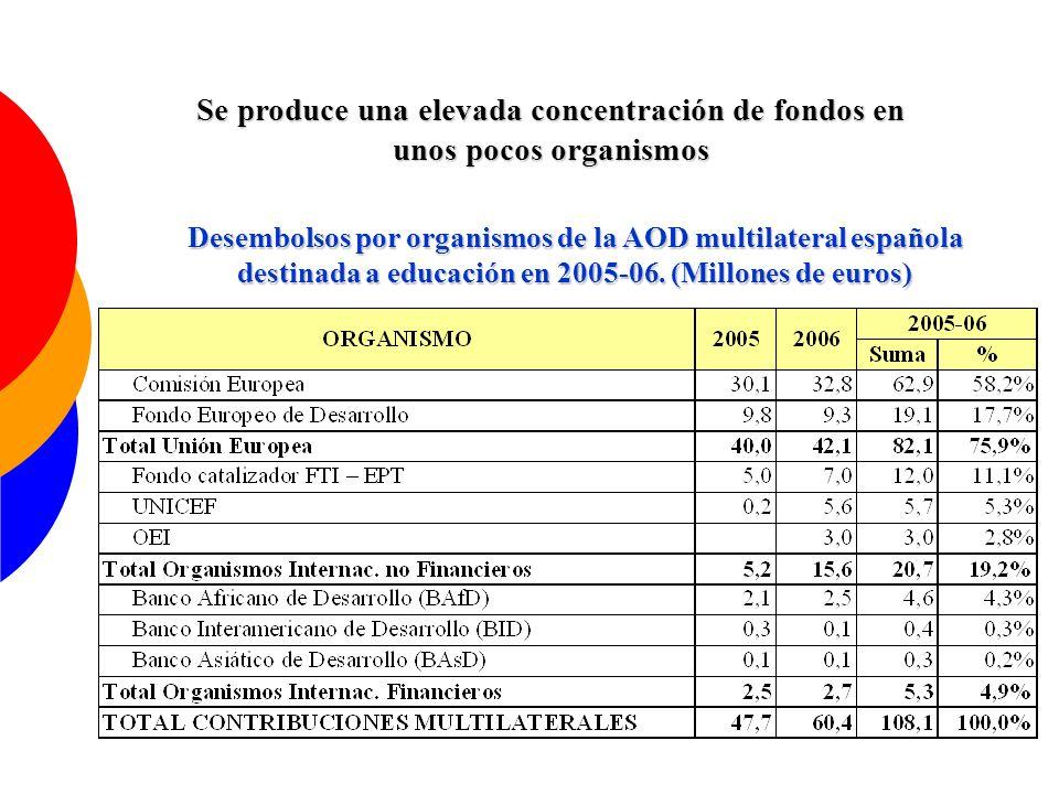 Se produce una elevada concentración de fondos en unos pocos organismos Desembolsos por organismos de la AOD multilateral española destinada a educaci