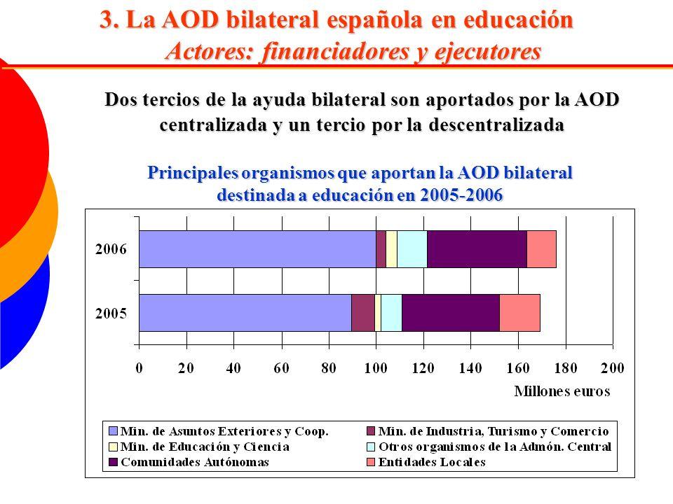 3. La AOD bilateral española en educación Actores: financiadores y ejecutores Principales organismos que aportan la AOD bilateral destinada a educació