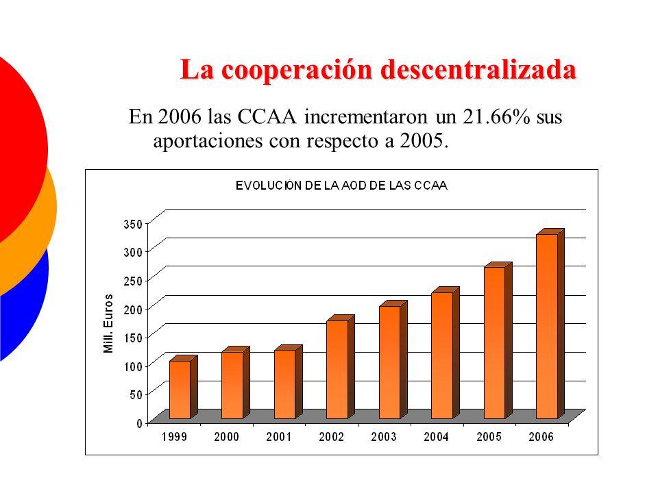 En 2006 las CCAA incrementaron un 21.66% sus aportaciones con respecto a 2005. La cooperación descentralizada
