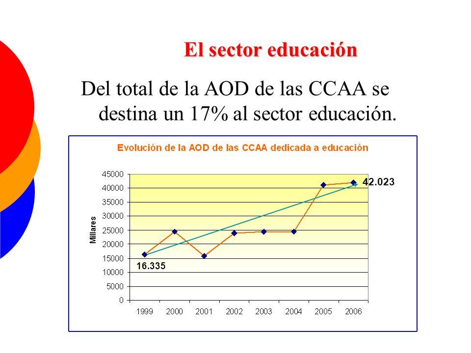 Del total de la AOD de las CCAA se destina un 17% al sector educación. El sector educación 16.335 42.023