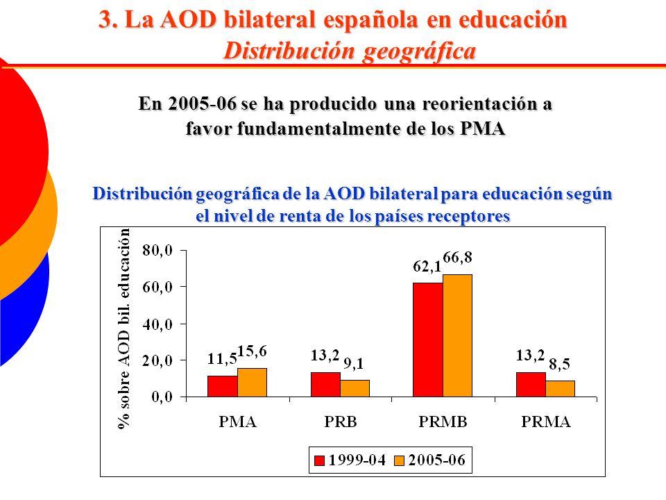3. La AOD bilateral española en educación Distribución geográfica Distribución geográfica de la AOD bilateral para educación según el nivel de renta d