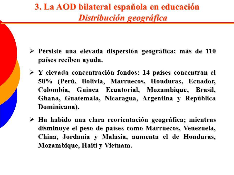 3. La AOD bilateral española en educación Distribución geográfica Persiste una elevada dispersión geográfica: más de 110 países reciben ayuda. Persist