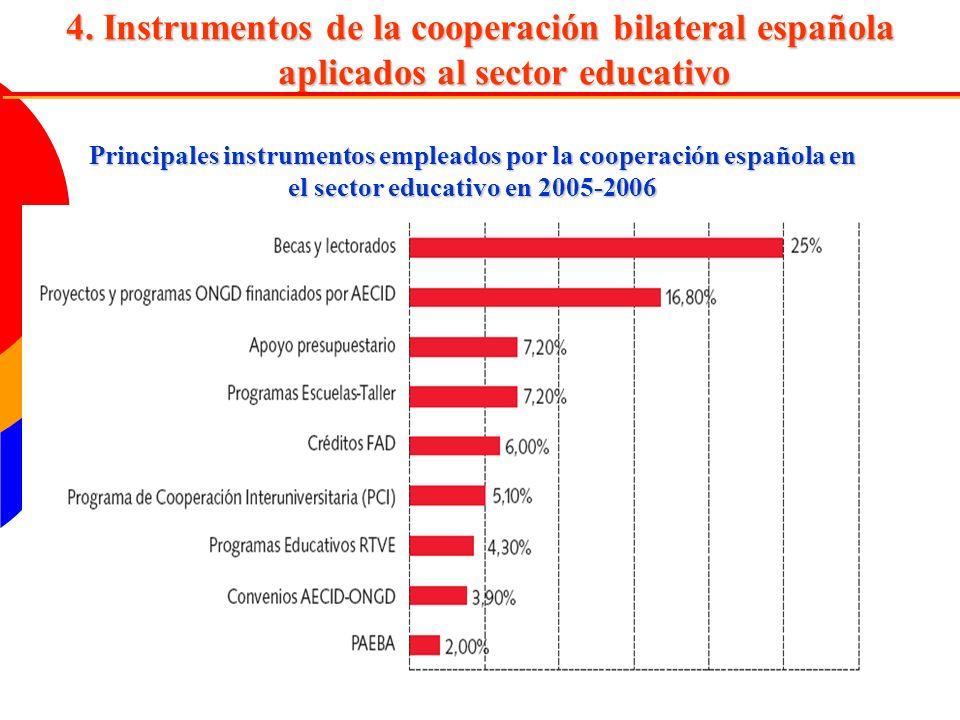 4. Instrumentos de la cooperación bilateral española aplicados al sector educativo Principales instrumentos empleados por la cooperación española en e