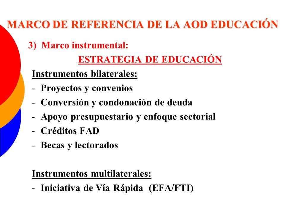 MARCO DE REFERENCIA DE LA AOD EDUCACIÓN 3) Marco instrumental: ESTRATEGIA DE EDUCACIÓN Instrumentos bilaterales: -Proyectos y convenios -Conversión y