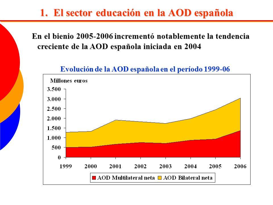 En 2005-2006 se destinaron a educación algo más de 453 millones de euros (el 7,7 % de la AOD bruta total) Evolución de la AOD bruta española destinada a educación
