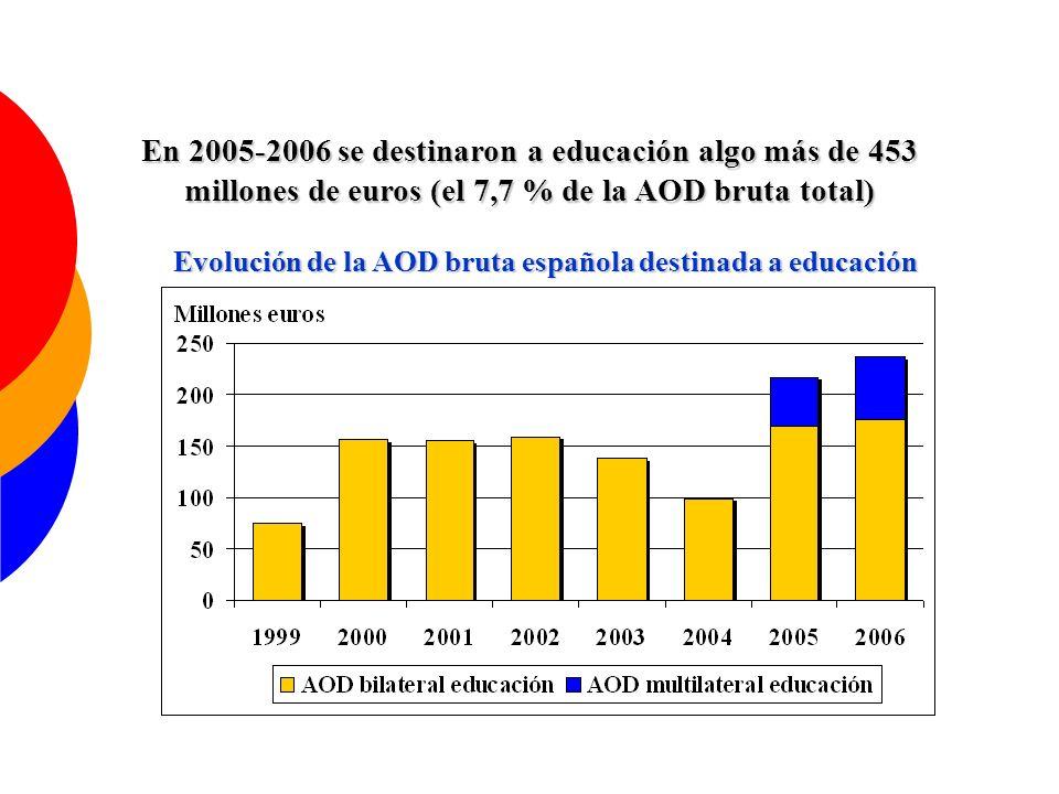 En 2005-2006 se destinaron a educación algo más de 453 millones de euros (el 7,7 % de la AOD bruta total) Evolución de la AOD bruta española destinada