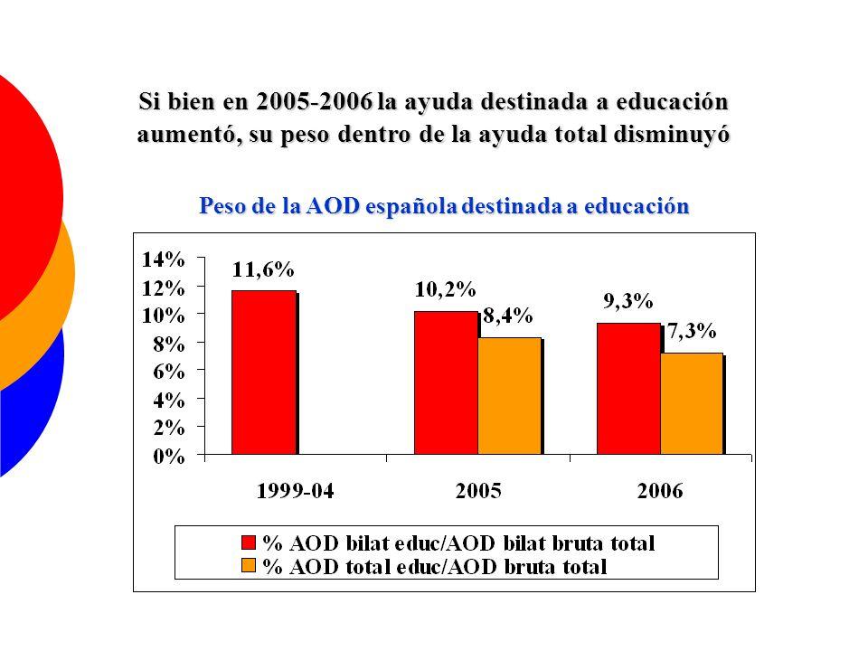 El sector educativo es el segundo sector que más fondos recibe de la cooperación española Sectores que concentran el 74% de la ayuda sectorial bruta española en 2005-06.