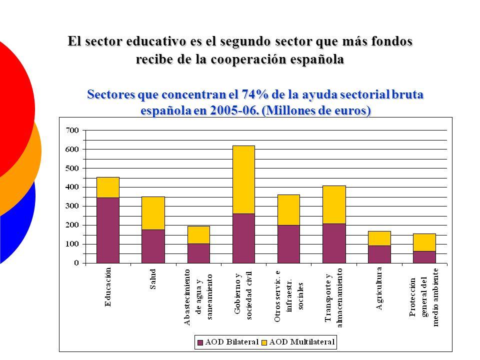 Distribución por sectores CRS de la AOD total española destinada a educación en 2005-2006 (Importe en euros)