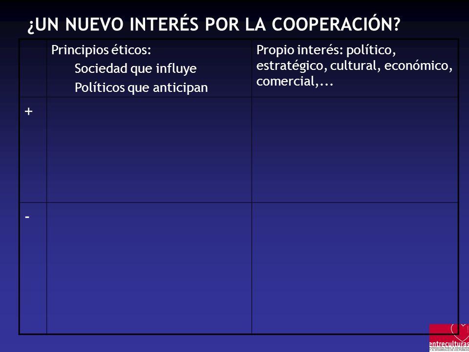 ¿UN NUEVO INTERÉS POR LA COOPERACIÓN? Principios éticos: Sociedad que influye Políticos que anticipan Propio interés: político, estratégico, cultural,