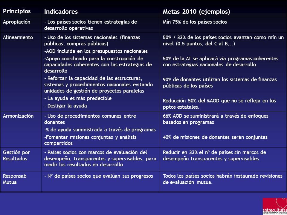 Principios IndicadoresMetas 2010 (ejemplos) Apropiación- Los países socios tienen estrategias de desarrollo operativas Mín 75% de los países socios Al