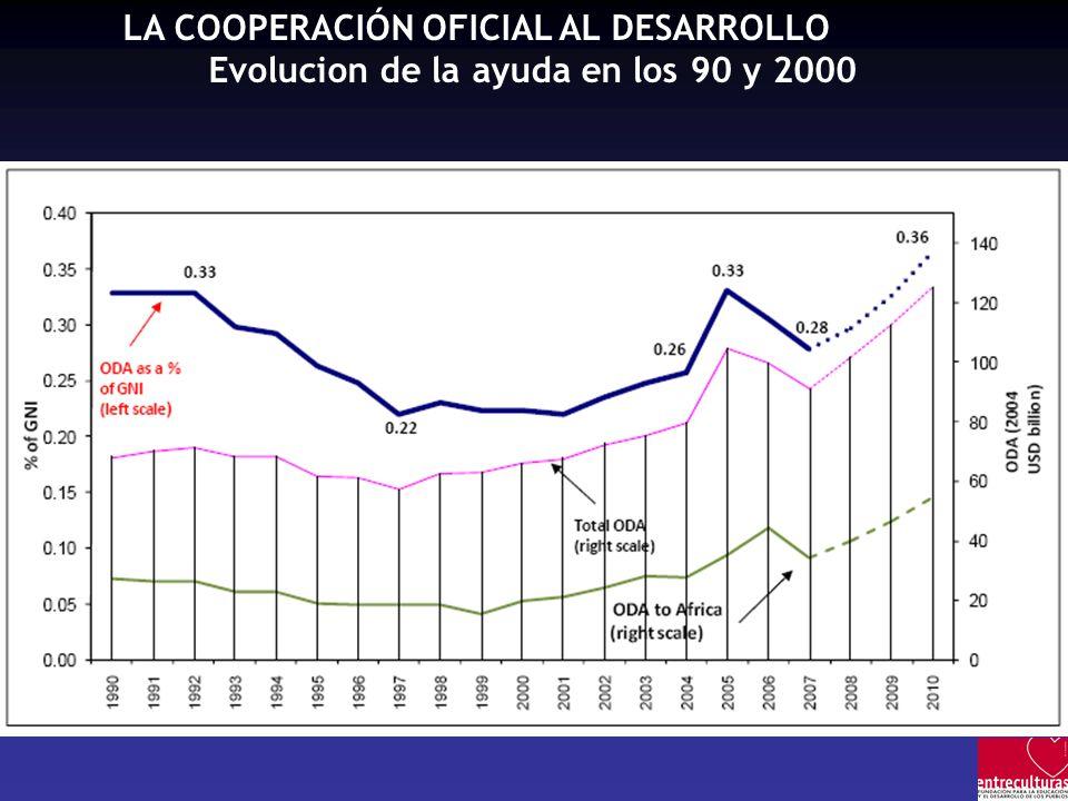 LA COOPERACIÓN OFICIAL AL DESARROLLO Evolucion de la ayuda en los 90 y 2000