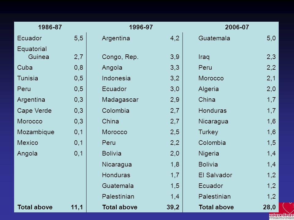 1986-87 1996-97 2006-07 Ecuador 5,5Argentina 4,2Guatemala 5,0 Equatorial Guinea 2,7Congo, Rep.