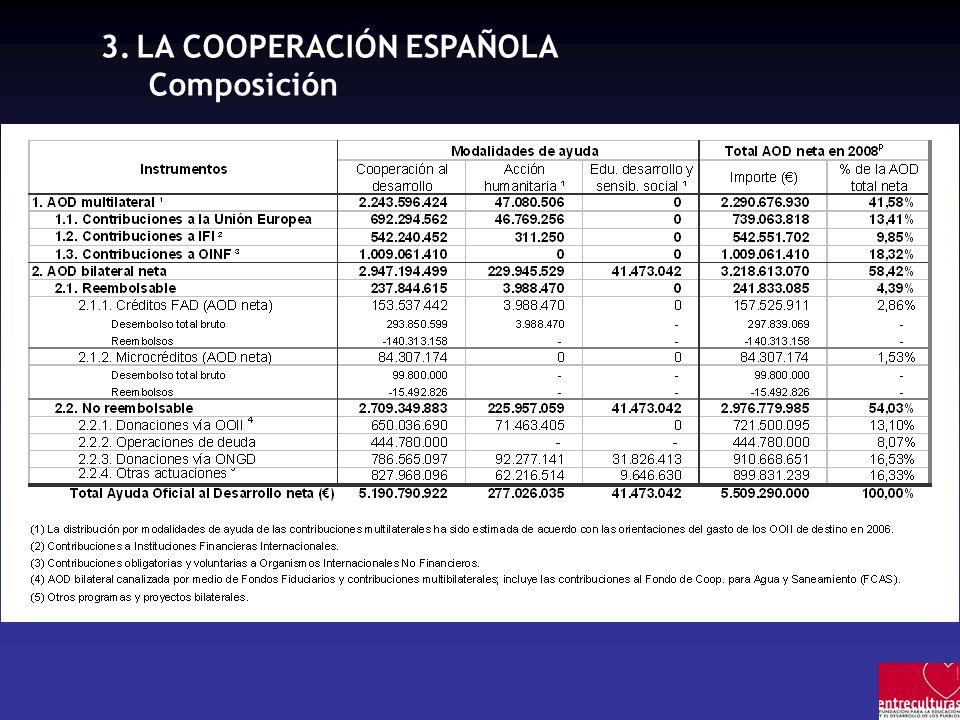 3.LA COOPERACIÓN ESPAÑOLA Composición