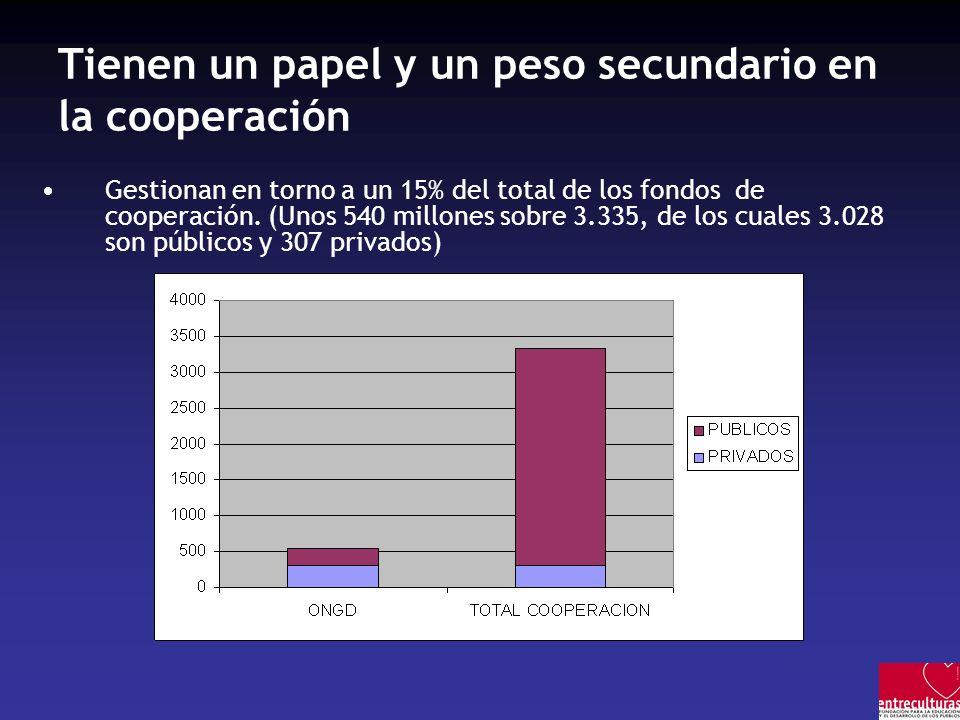 Tienen un papel y un peso secundario en la cooperación Gestionan en torno a un 15% del total de los fondos de cooperación.