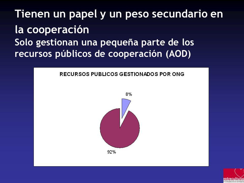 Tienen un papel y un peso secundario en la cooperación Solo gestionan una pequeña parte de los recursos públicos de cooperación (AOD)