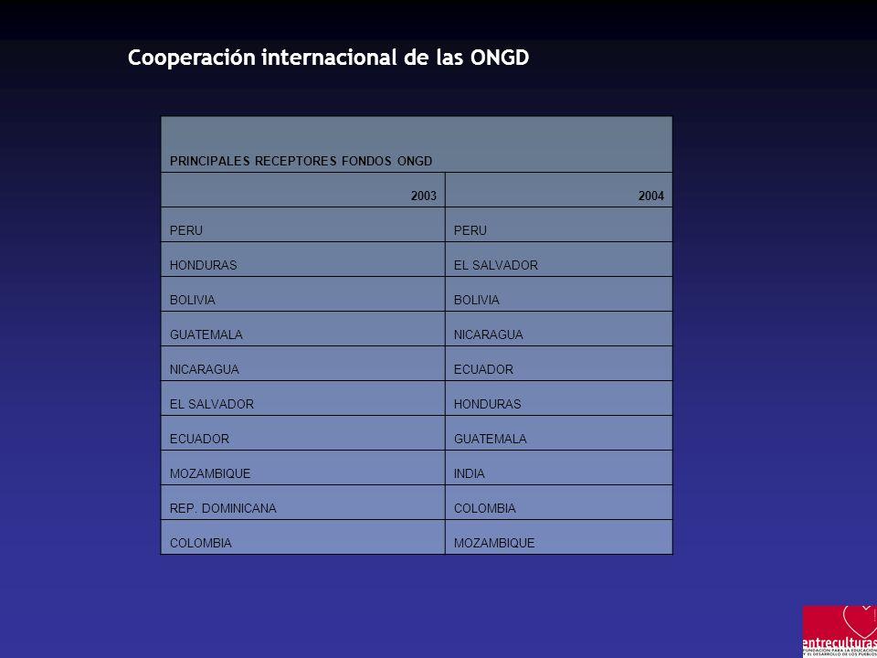 PRINCIPALES RECEPTORES FONDOS ONGD 20032004 PERU HONDURASEL SALVADOR BOLIVIA GUATEMALANICARAGUA ECUADOR EL SALVADORHONDURAS ECUADORGUATEMALA MOZAMBIQUEINDIA REP.